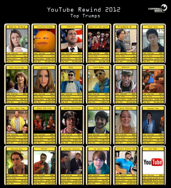 Top Trumps Rewind