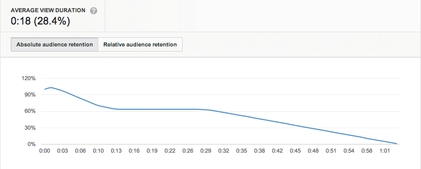 The best way yo see if your video is working is to check it's retention.