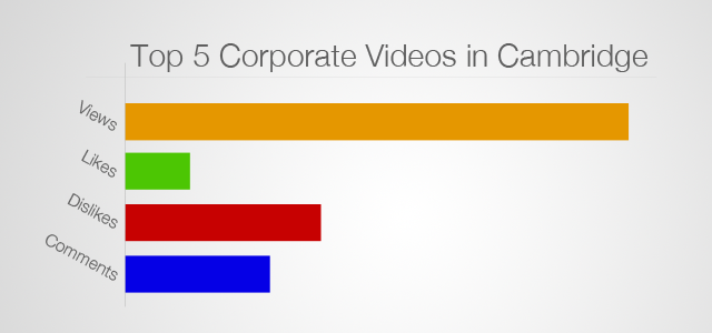Corporate Video Cambridge